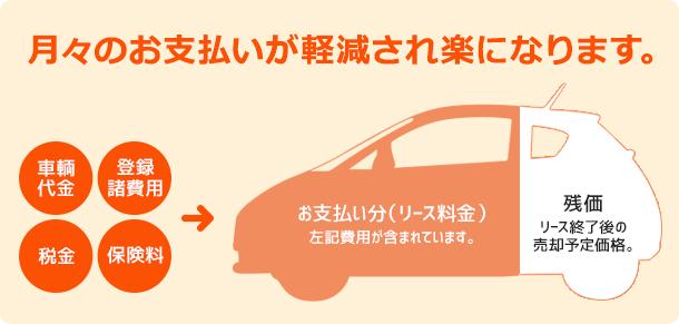 中古車リース lease img01