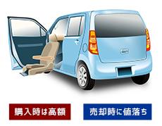 福祉車輛の中古車リース fukushi high low