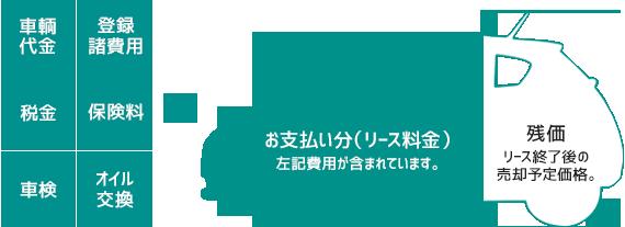 福祉車輛の中古車リース fukushi lease img